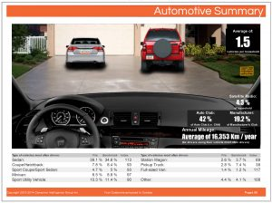 intelligentVIEW Automotive Report