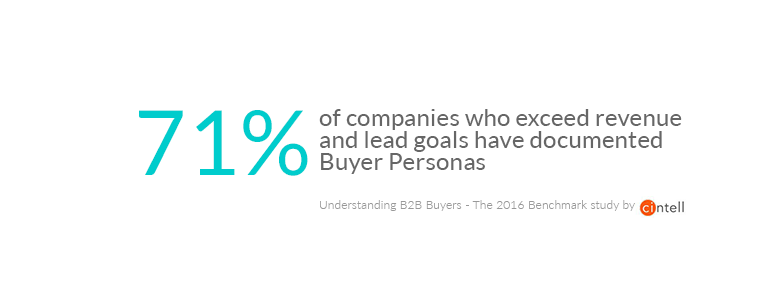 Marketing Insights Help Buyer Personas